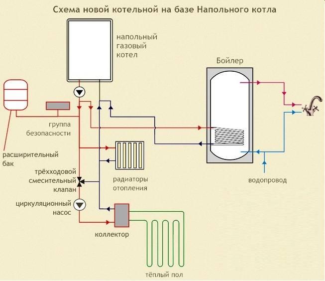 Как сделать заземление и электропитание газовых котлов