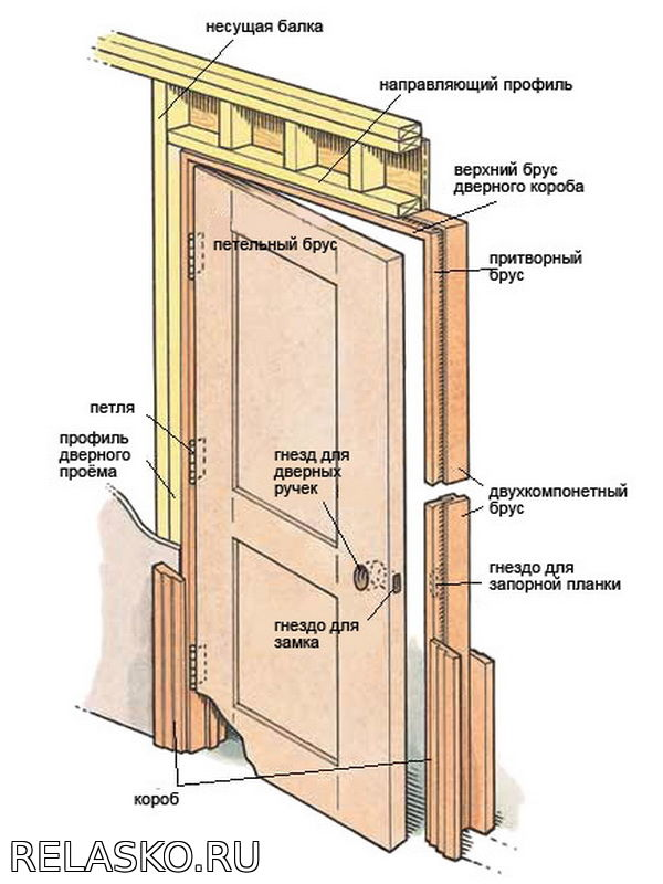 Возможность установки межкомнатных дверей собственноручно