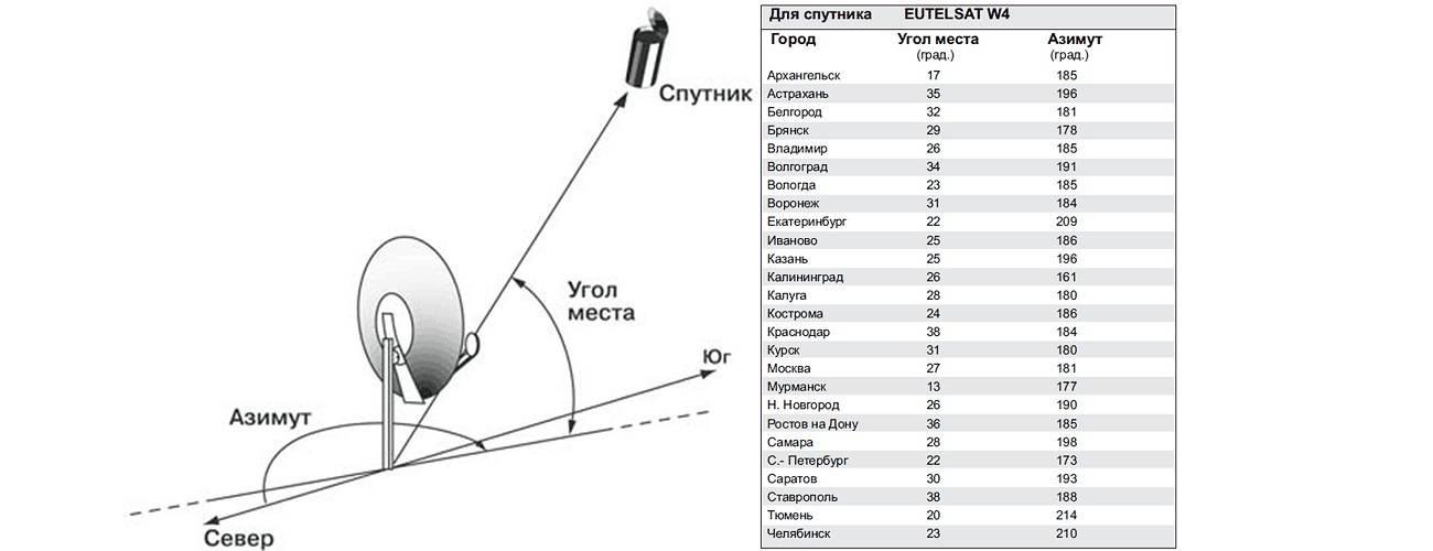 Подробная инструкция как самостоятельно установить и настроить спутниковую тарелку телекарта