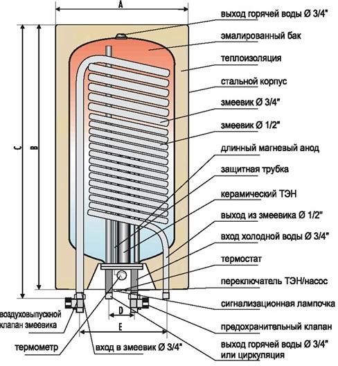 Как выбрать и подключить накопительный бойлер косвенного нагрева