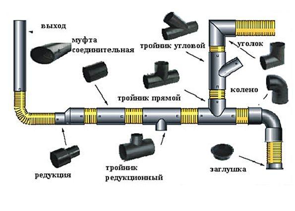 Технология сварки полипропиленовых труб: ошибки при сварке пп труб, пошаговая инструкция