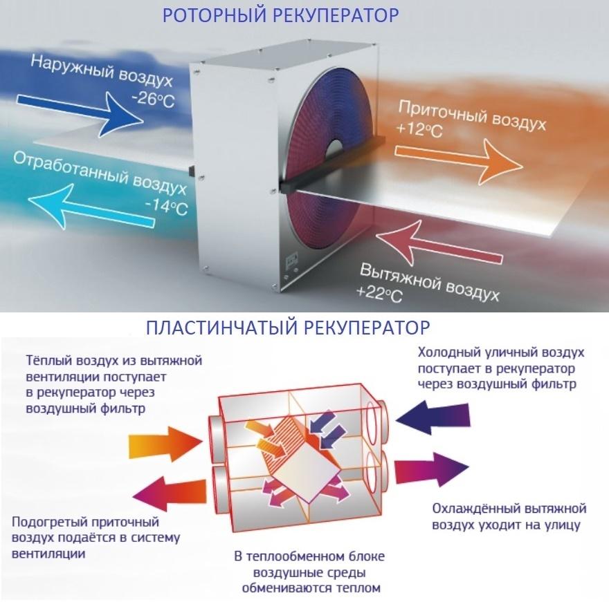 Рекуперация тепла в системах вентиляции: принцип действия +схемы