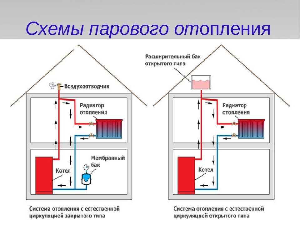 Паровое отопление | расчет основных параметров