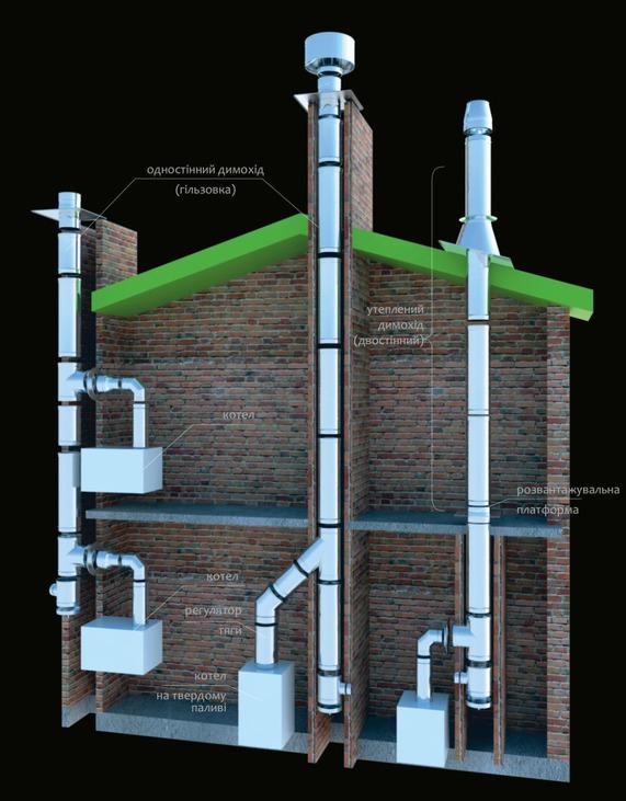 Дымовая труба котельной: установка котельных труб, высота монтажа, проектирование, чертеж