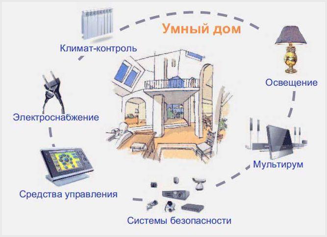 Что такое умный дом: разные системы — разные возможности