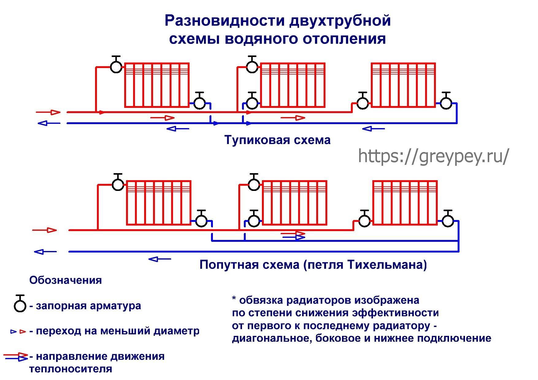 Какая схема отопления одноэтажного дома с принудительной циркуляцией будет оптимальной