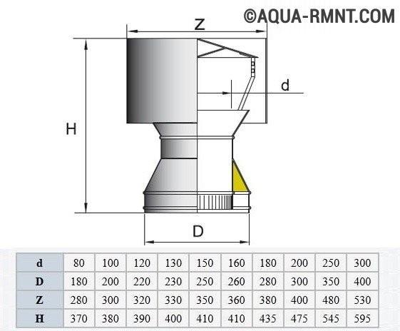 Дефлектор на дымоход своими руками чертежи и инструкция по монтажу