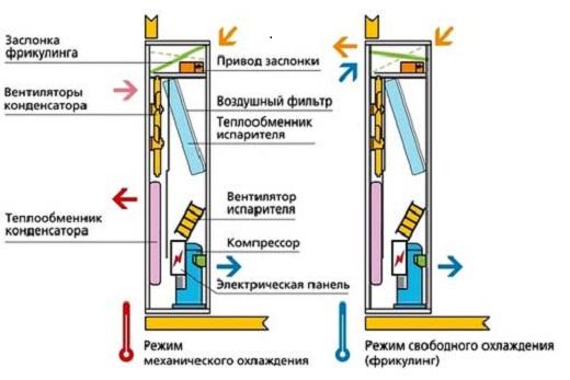 Центральные кондиционеры: принцип работы и область применения