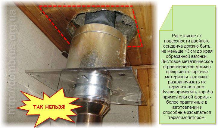 Утепление внешнего дымохода из сэндвич-трубы в коробе из металлопрофиля