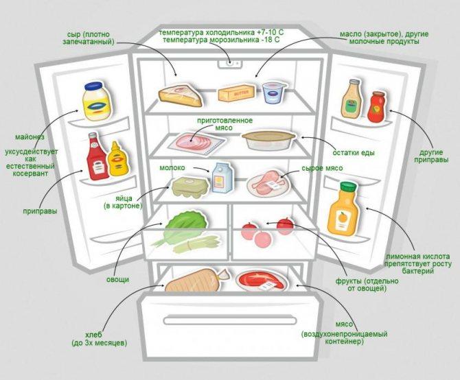 Какая температура должна быть в холодильнике, а также в морозилке