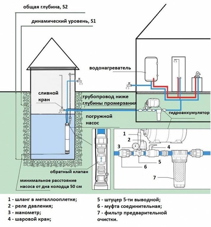 Тонкости процесса обустройства водопровода на даче