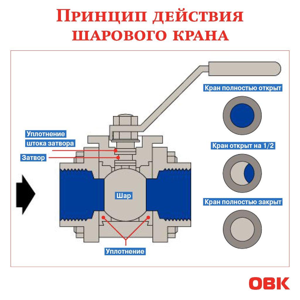 Устройство, производители и технические характеристики по госту шаровых кранов