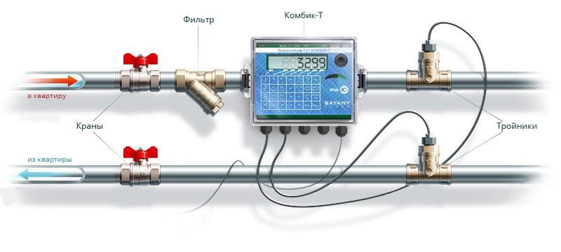 Счётчик тепла для дома с центральным отоплением: установка