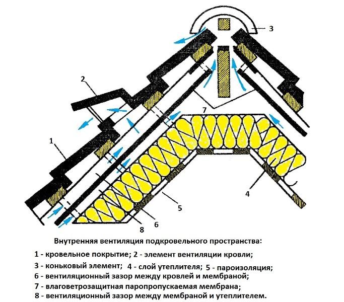 Вентиляция мансарды: общие принципы устройства