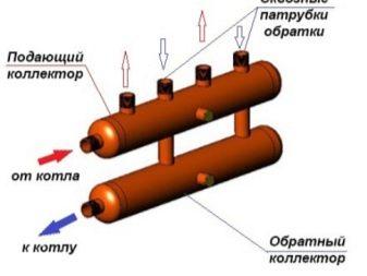 Коллекторная система отопления для частного дома и квартиры
