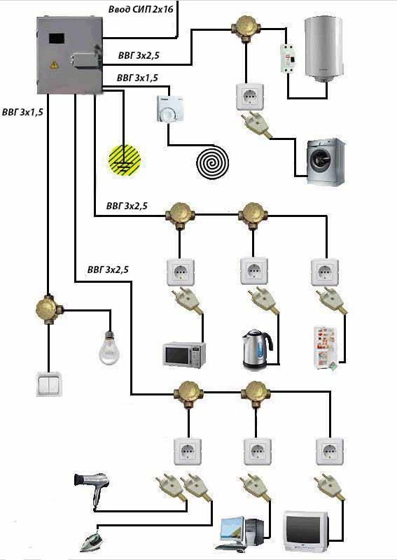 Электропроводка в деревянном доме: правила укладки, схемы, фото