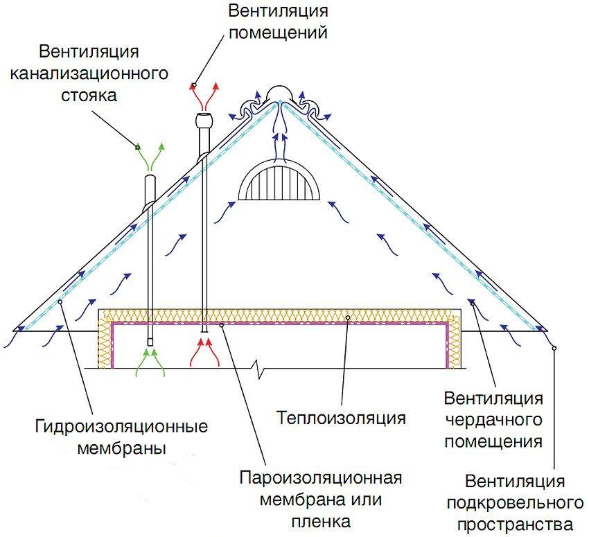 Вентиляция холодного чердака в частном доме над мансардой своими руками
