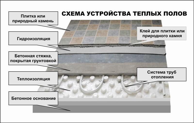 Виды стяжек для теплого водяного пола и технология их устройства