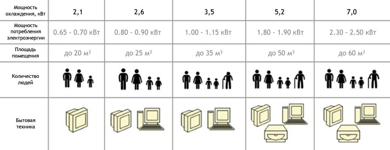 Как определить и рассчитать мощность сплит-системы для дома