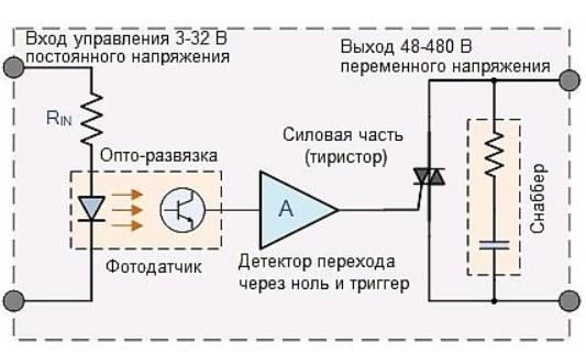 Принцип работы твердотельного однофазного реле переменного тока