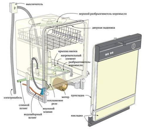 Установка посудомоечной машины bosch: как правильно установить и подключить посудомойку