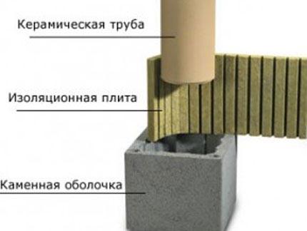 Особенности керамических дымоходов для каминов, котлов и печей