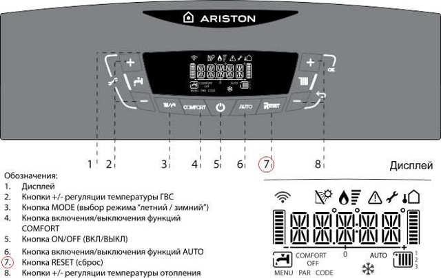 Ошибки и коды посудомоечной машины ariston hotpoint