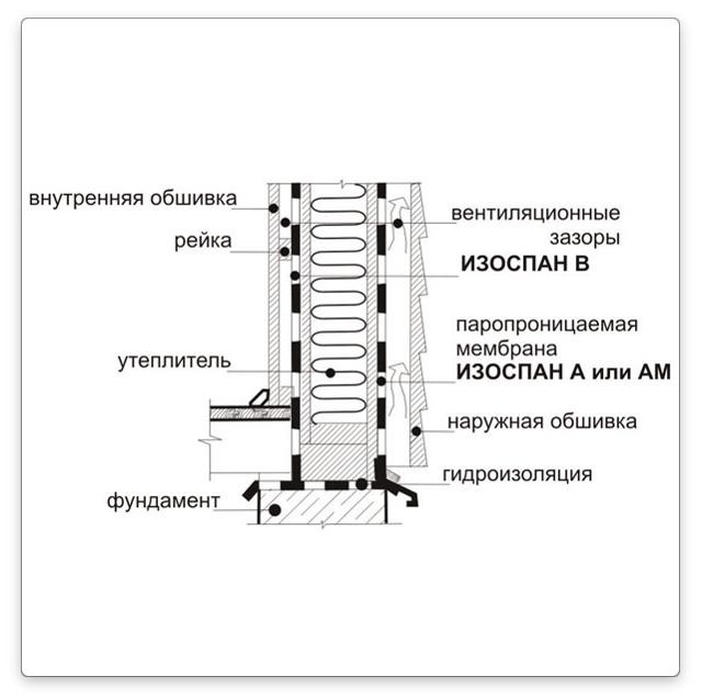 Технические характеристики изоспана