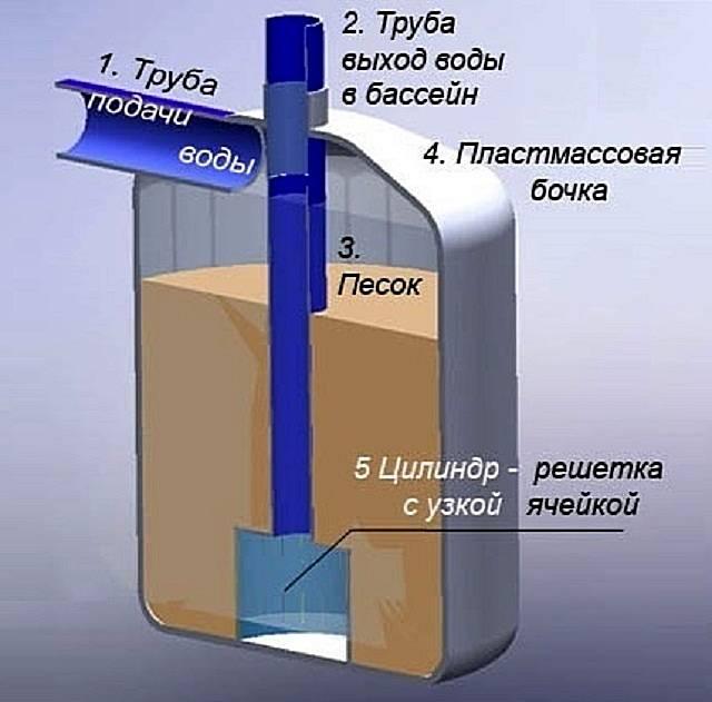 Фильтр для воды своими руками: самодельные устройства для фильтрации и тонкой очистки воды (115 фото)