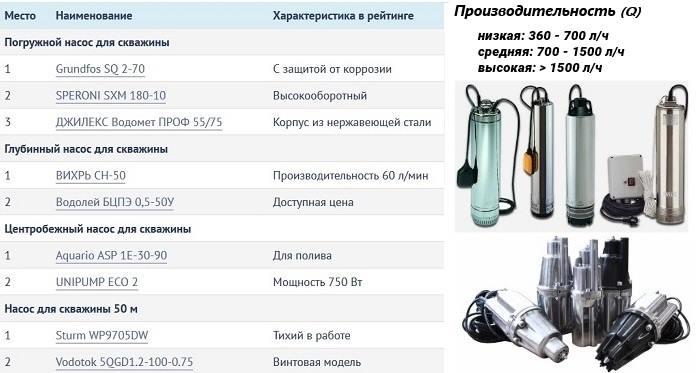 Как выбрать насос для скважины: виды, критерии и рекомендации, какой насос лучше