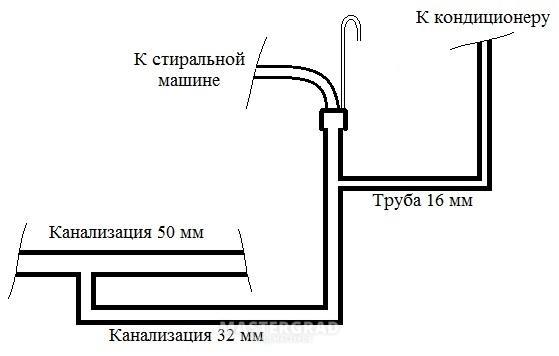 Подключение дренажа кондиционера к канализации - все о септиках