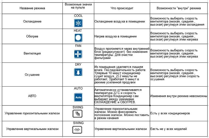 Значки и кнопки на пульте управления кондиционером
