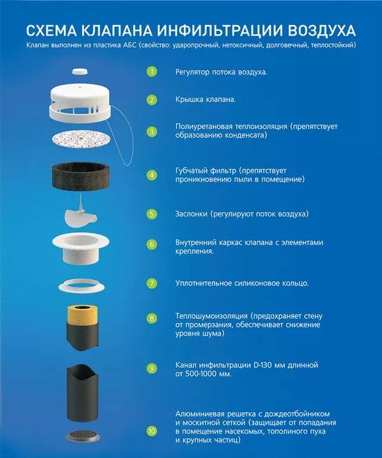 Приточные клапаны вентиляции: обзор, виды, типы