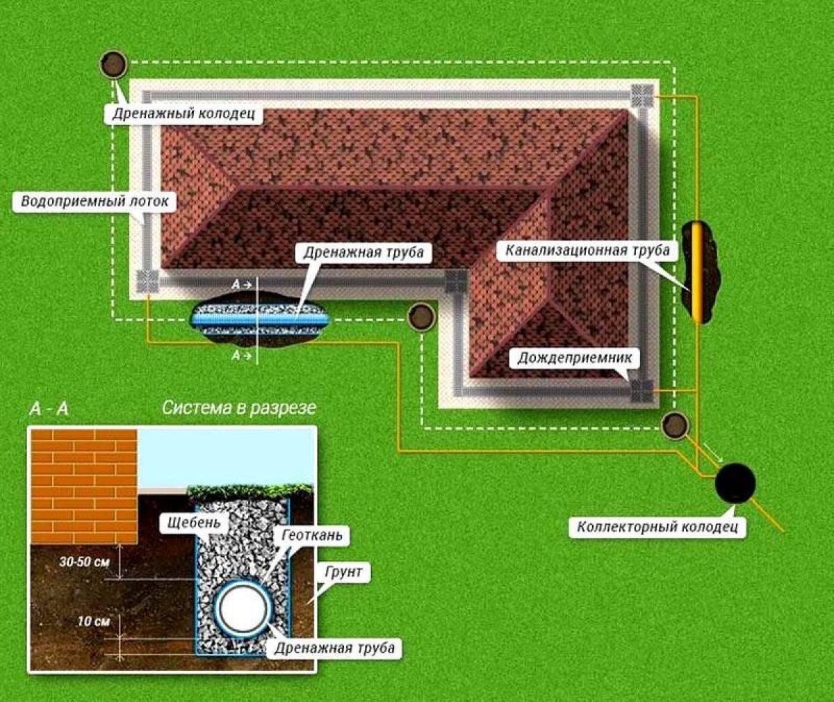 Правильное устройство дренажа вокруг дома: разбор основных технических моментов