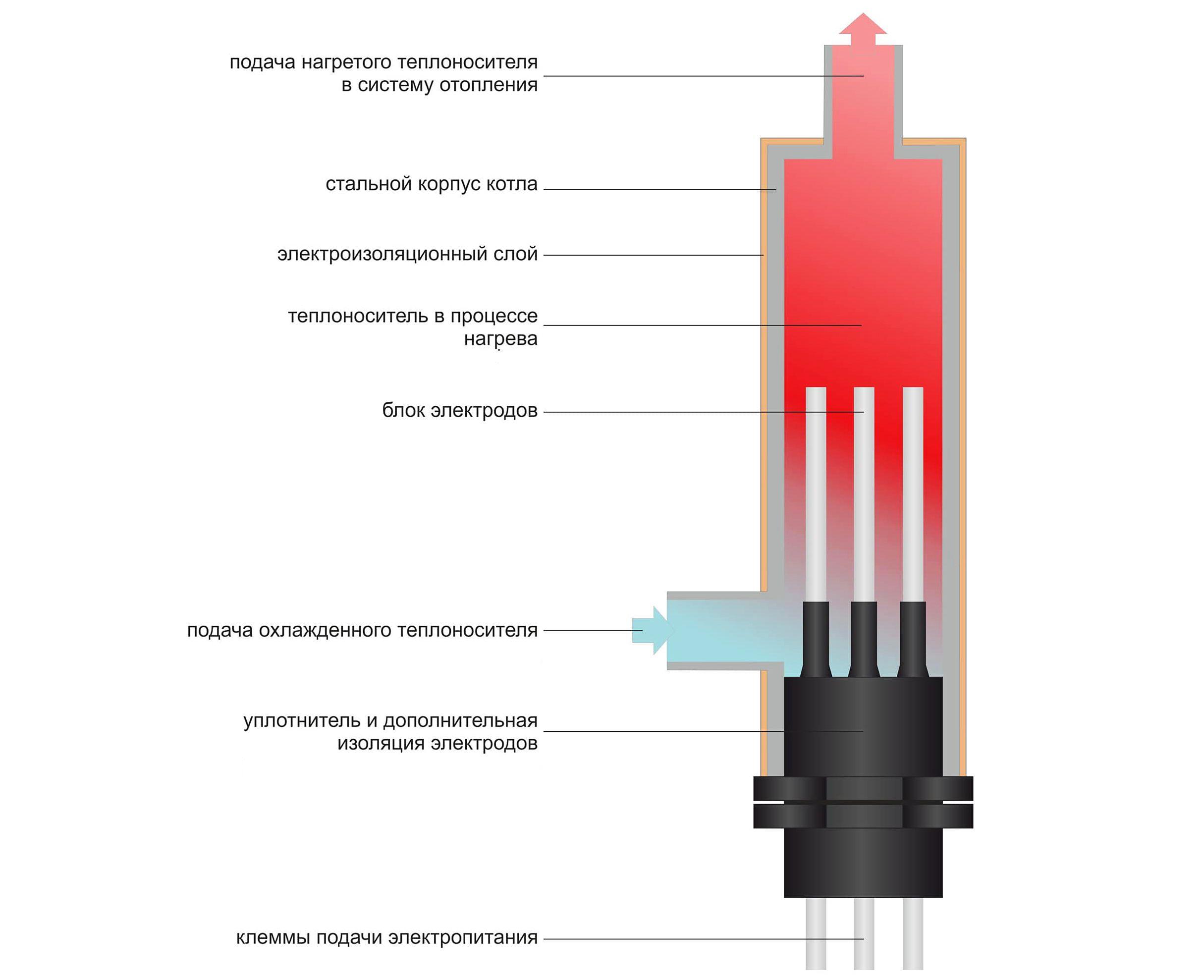 Отопление дома при помощи водородного котла: характеристики, преимущества и недостатки