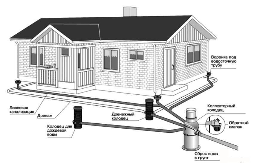 Как делается прокладка канализации в частном доме. устройство, выбор места, рассчет