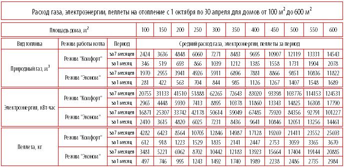 Расход газа на отопление дома 100 - 200 м2