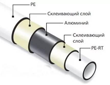 Соединение металлопластиковых труб: способы, инструменты