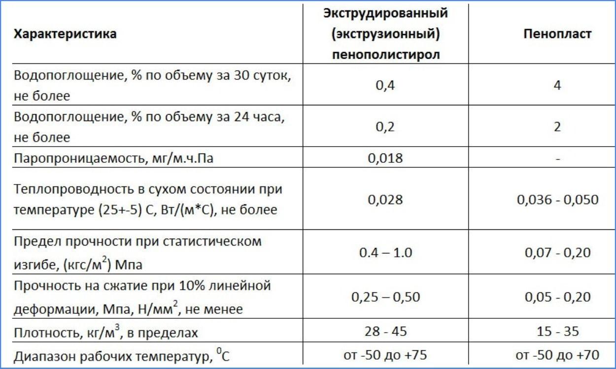 Экструдированный пенополистирол как утеплитель: плюсы и минусы материала + советы по применению