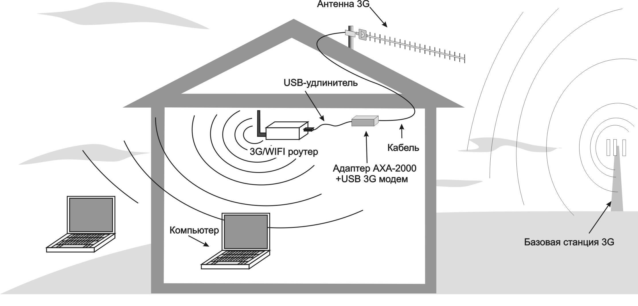 Как настроить wi-fi репитер
