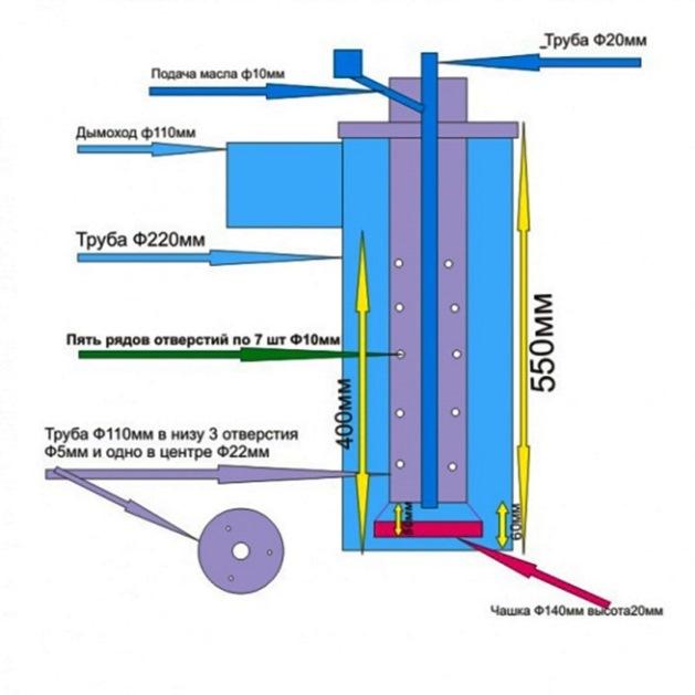 Котел на отработанном масле: вариант отопления помещения