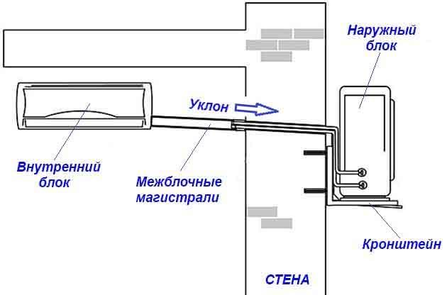 Как отводить конденсат от кондиционера и проводить дренаж - отвод конденсата в канализацию схема