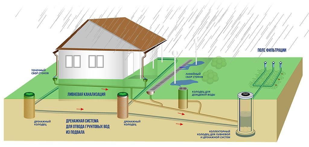 Как выбрать лучший дренаж вокруг дома: виды, назначение и устройства водоотводов