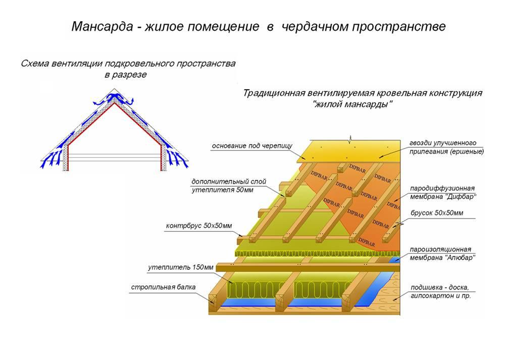 Технология утепления мансарды минватой изнутри