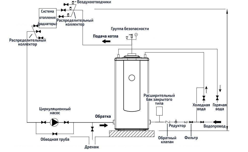 Особенности установки жидкотопливного котла: как не наделать ошибок при монтаже