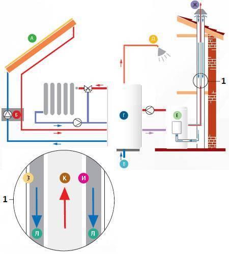 Экономичное отопление частного дома: какое самое экономное, дешевле, выгодное, экономичная система обогрева, способы эконом отопления загородного дома