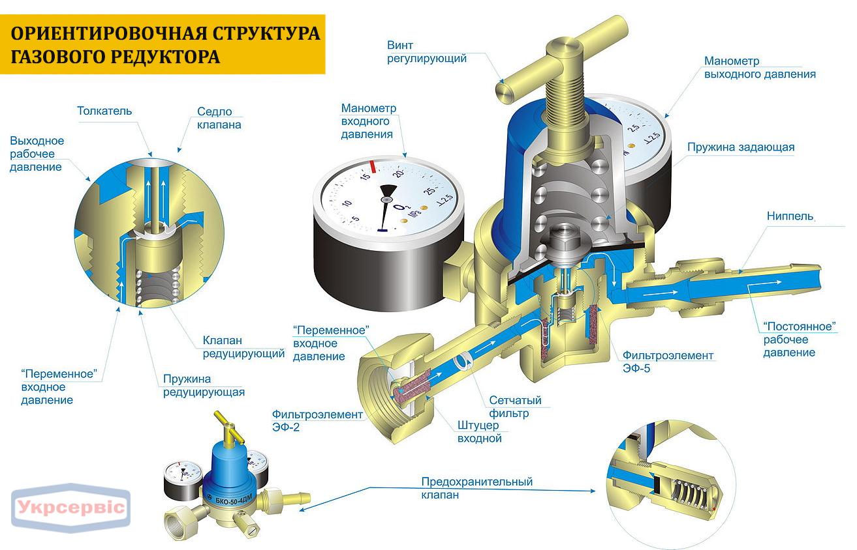 Редуктор газовый с регулятором давления на пропан – все о газоснабжении