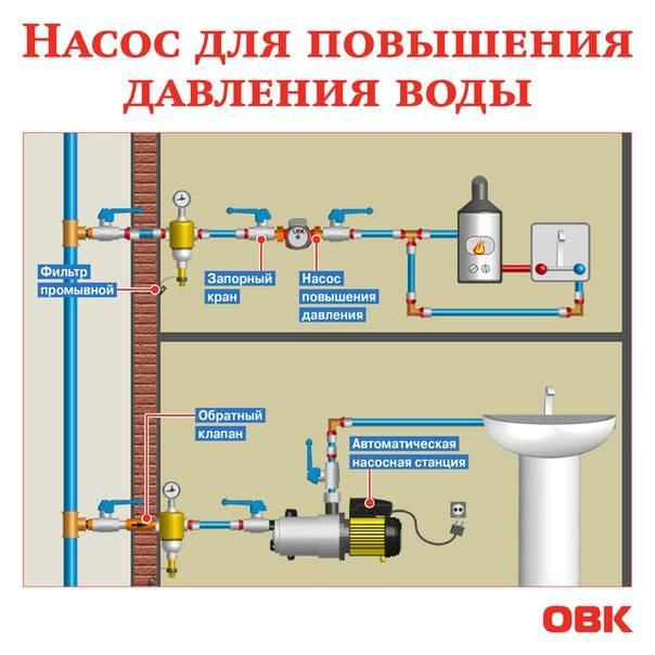 Что делать, чтобы избежать повышения давления в контуре холодной воды