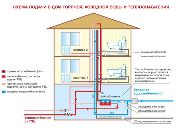 Какое давление должно быть в системе отопления многоквартирного дома рабочее по нормативам, нормы для многоэтажных зданий