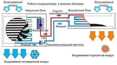 Режим обогрева: как пользоваться кондиционером осенью и зимой